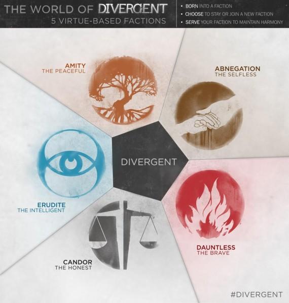 Divergent (2014) – H Σαϊλίν Γούντλεϊ έχει 'αποκλίνουσα' προσωπικότητα